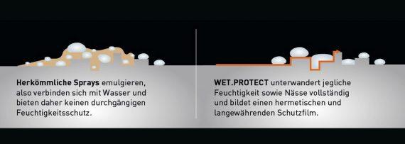 Wet-Protect-Waterblock-Effekt-Wirkprinzip
